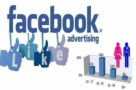 Tất tần tật về chi phí quảng cáo Facebook