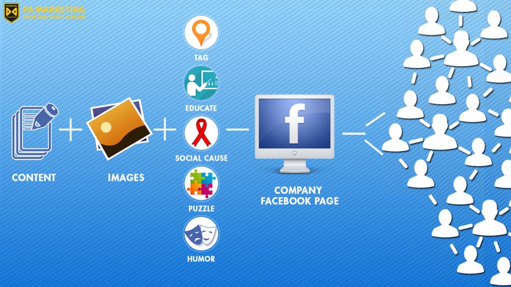 Khóa học facebook marketing toàn diện