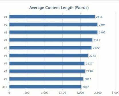 Độ dài của nội dung