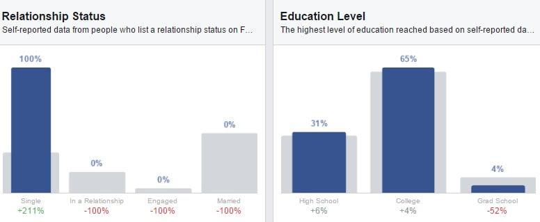 Demographic (nhân khẩu học)