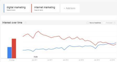Sử dụng Google Trends