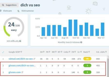 """GTV SEO ở top 2-3 từ """"dich vu SEO"""""""
