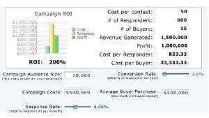 Đo lường hiệu quả chiến dịch Marketing thông qua tỷ lệ ROI