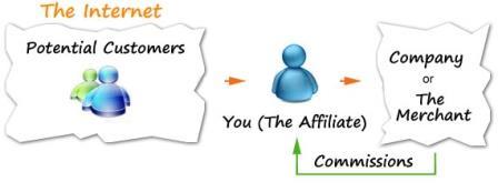 Mô hình cung cấp dịch vụ Affiliate Marketing