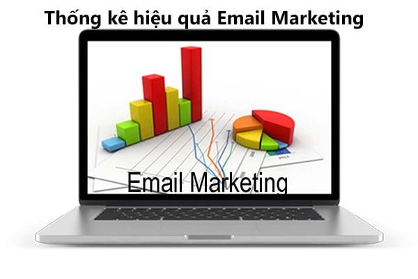 Sử dụng phần mềm Email Marketing đánh giá hiệu quả chiến dịch Marketing