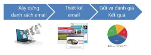 3 bước cơ bản nhất triển khai chiến dịch email marketing