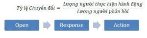 Công thức tính tỷ lệ chuyển đổi Email trên tổng số người phản hồi