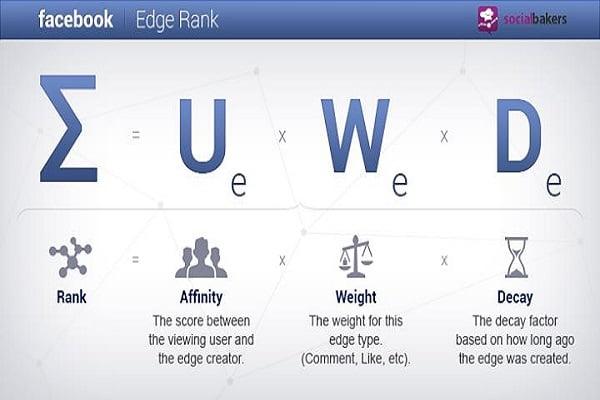 Tìm hiểu về thuật toán Edgerank của Facebook