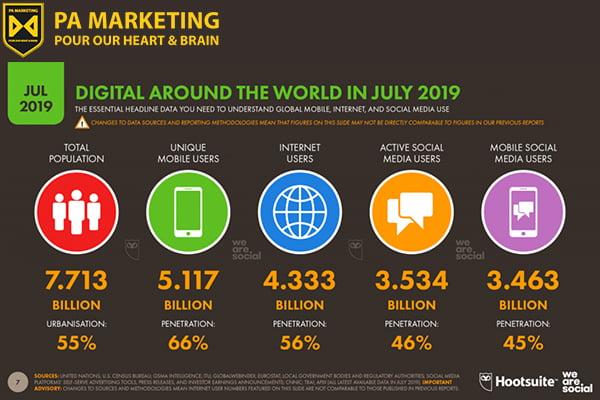 tong-quan-ve-so-nguoi-su-dung-digital-marketing-thang-07-2019