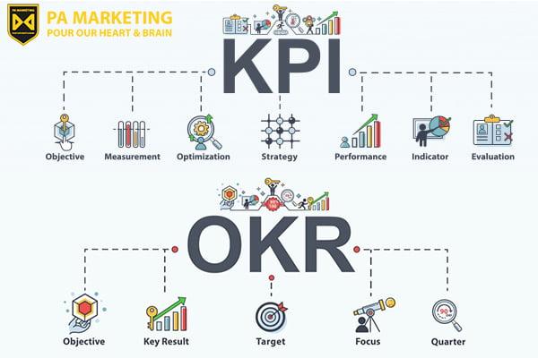 Quản lí nhân viên theo KPI và OKR trong ngành làm đẹp thực sự hiệu quả