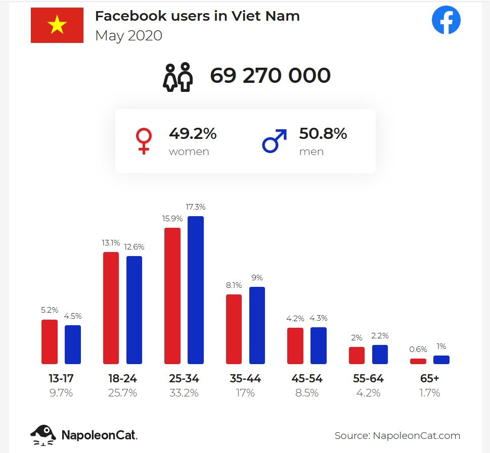 so-luong-nguoi-dung-facebook-tai-viet-nam-ngay-cang-tang