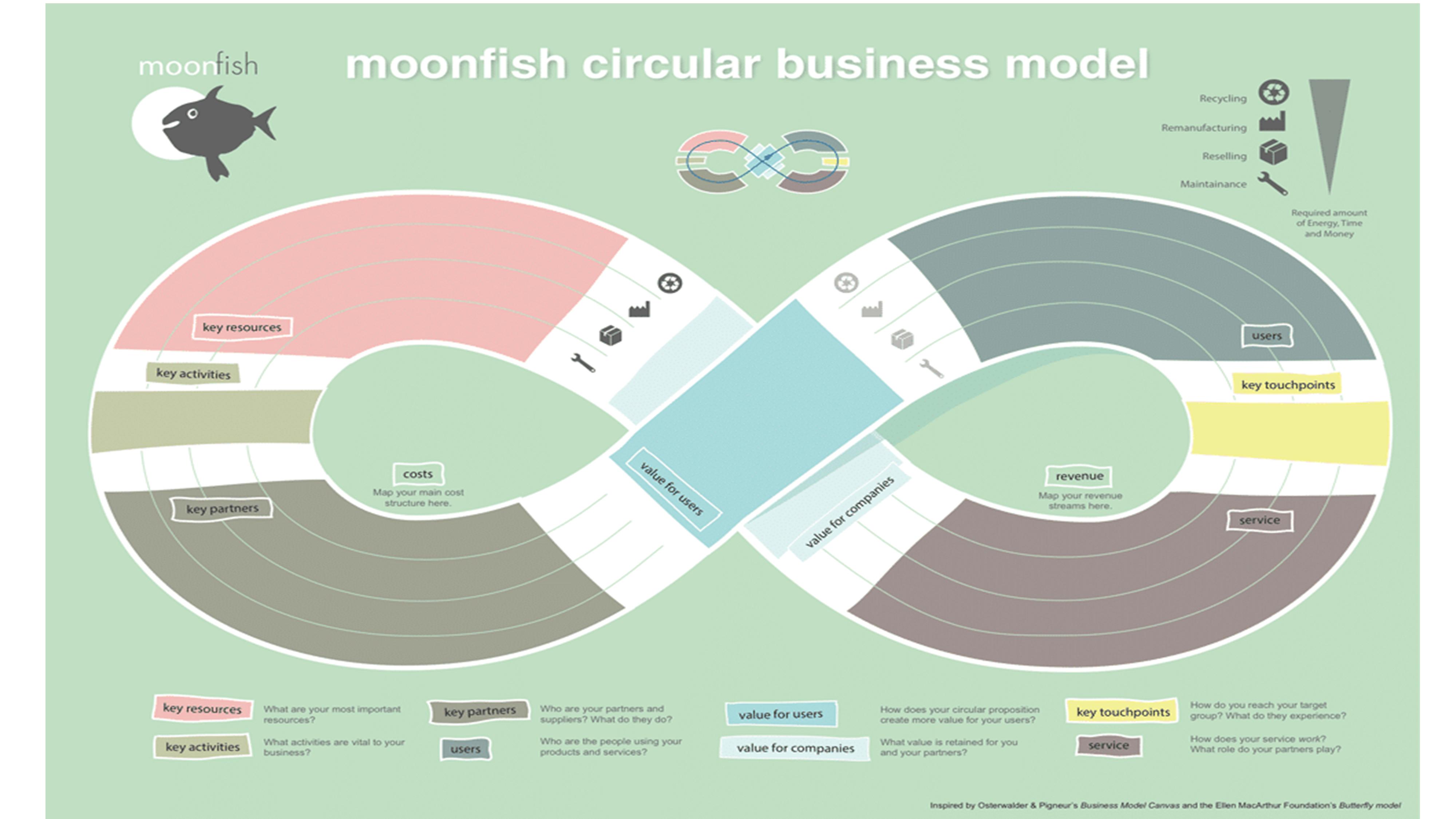 Mô hình kinh doanh Moonfish