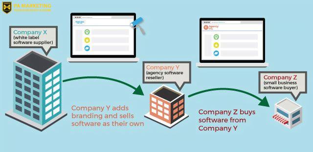 White labeing phương thức kiếm tiền của doanh nghiệp Ecommerce