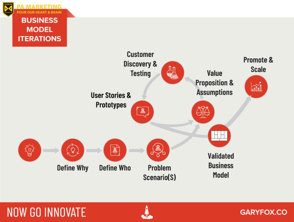 Mô hình kinh doanh không phải là chiến lược kinh doanh