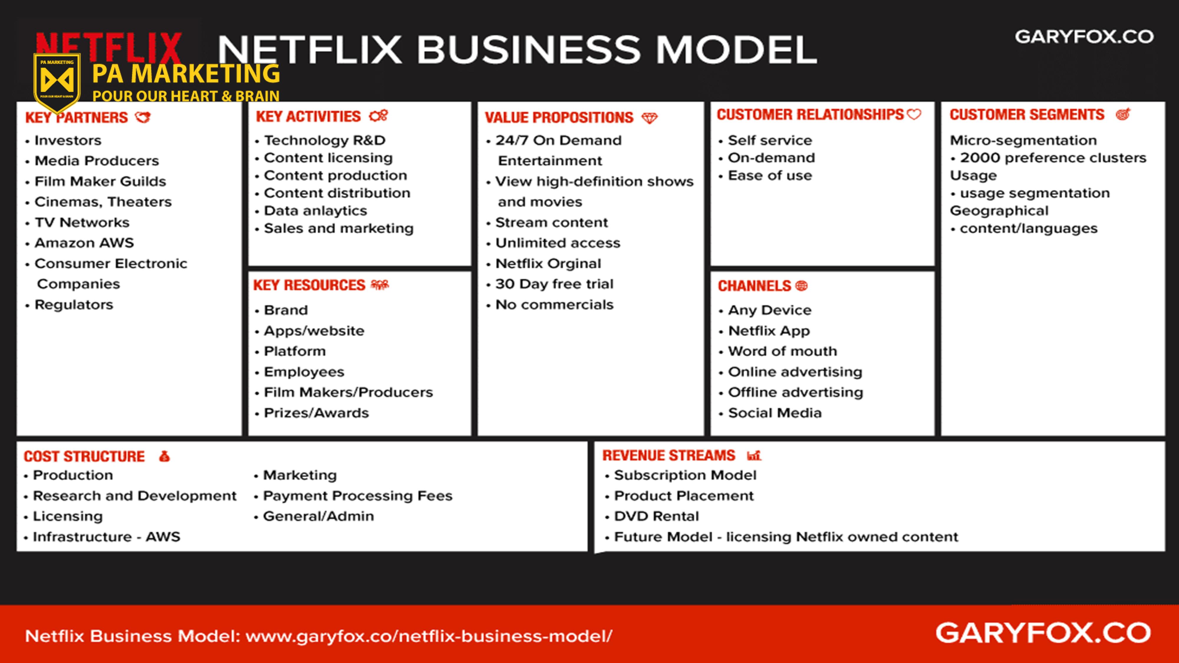 Mô hình kinh doanh của Netfliix