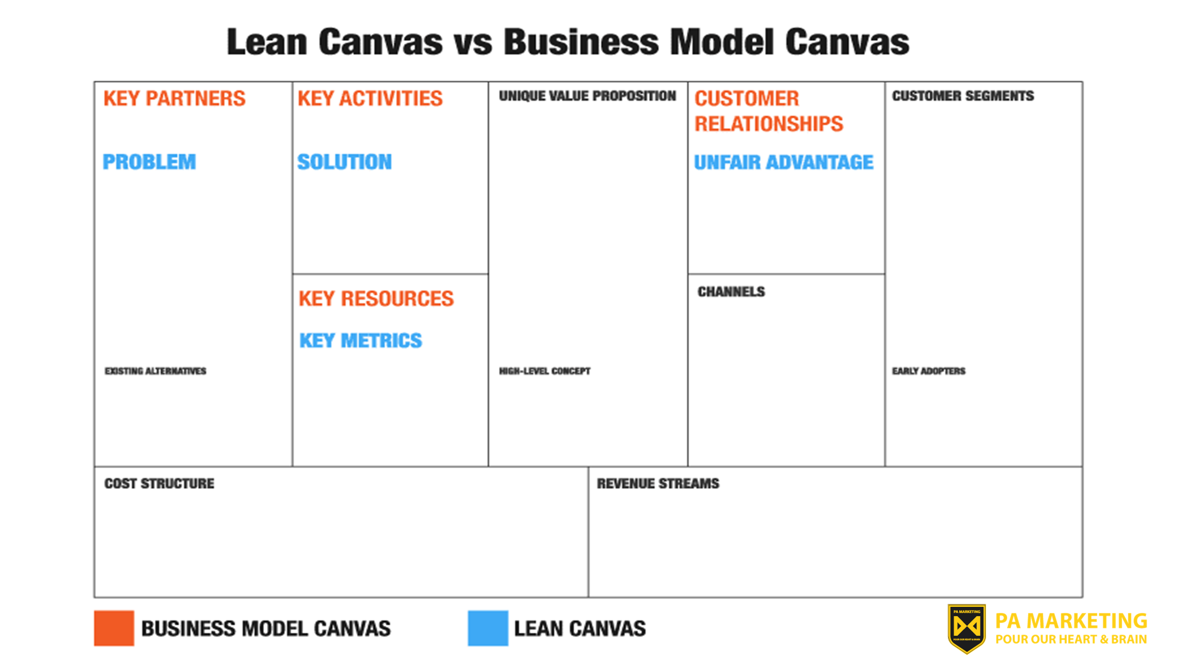 Lean Startup so với Business Model Canvas