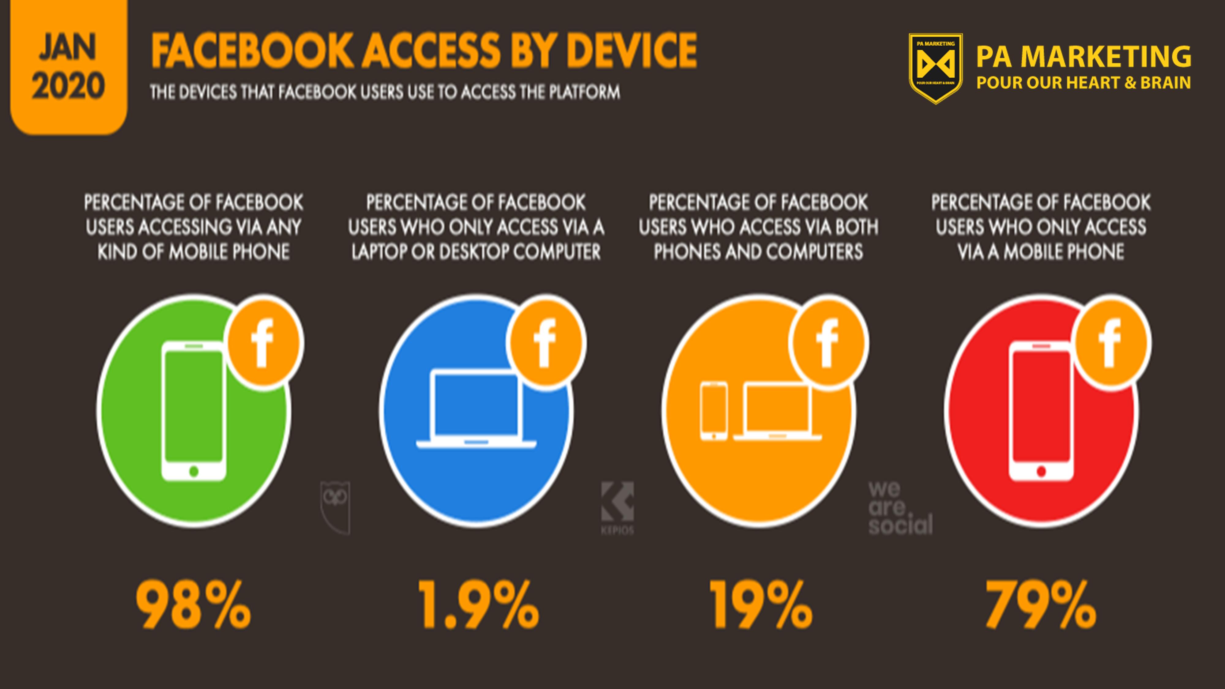 Mô hình kinh doanh trên Facebook - cách người dùng sử dụng thiết bị của họ - Nguồn Wearesocial