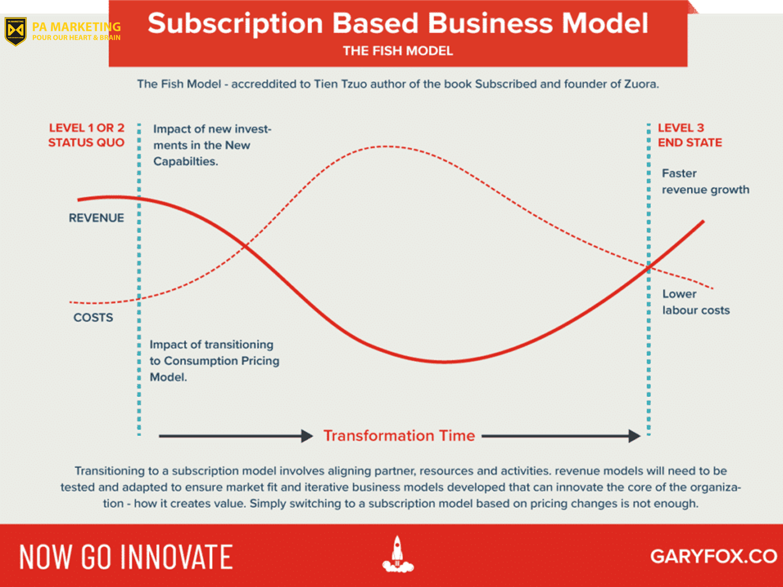 Mô hình kinh doanh thu đăng ký - mô hình cá