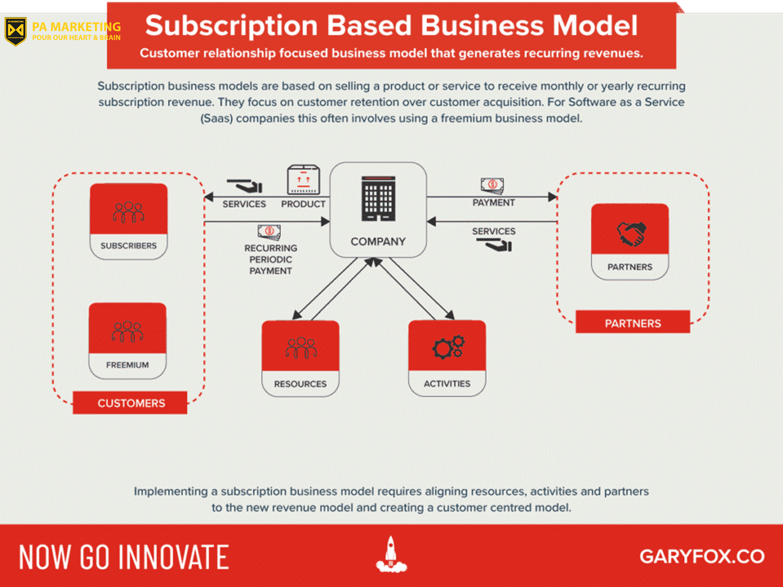 Mô hình doanh thu đăng ký - cũ và mới