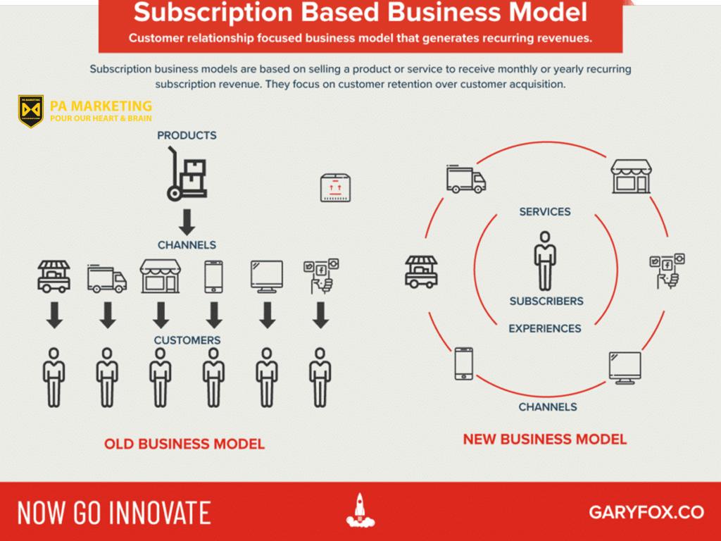 Mô hình doanh thu đăng ký