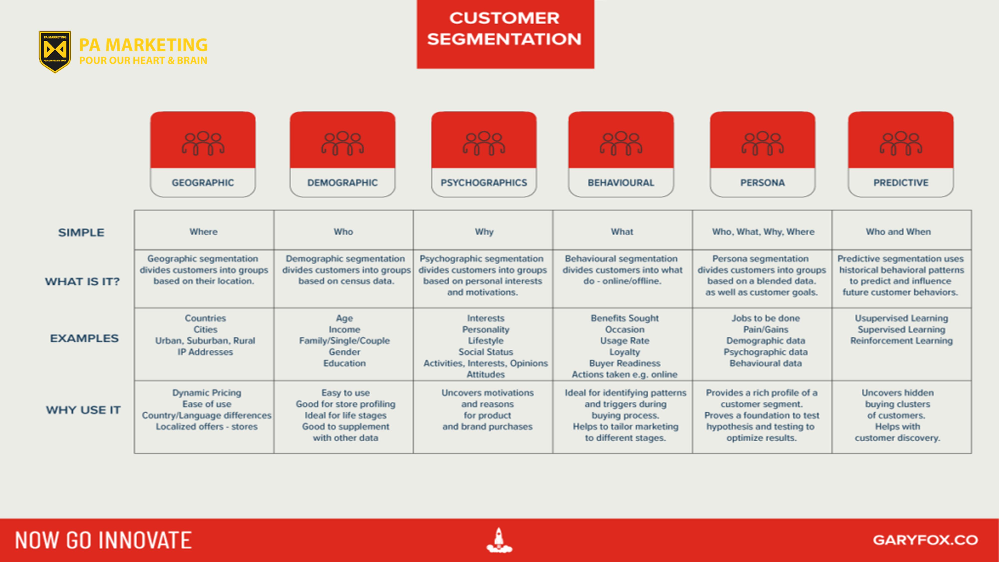 Các phương pháp phân khúc khách hàng