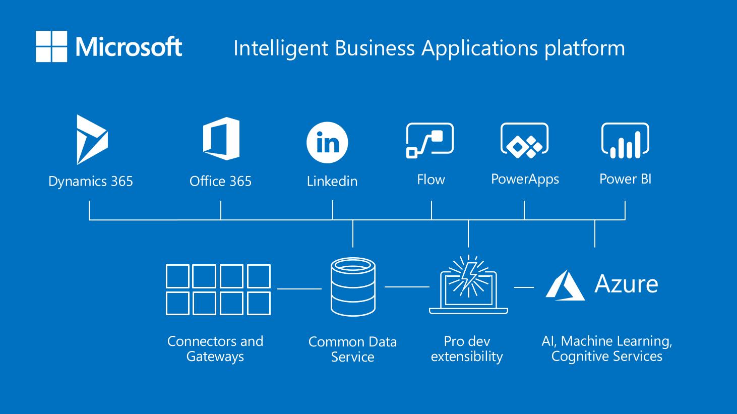 Mô hình kinh doanh Microsoft