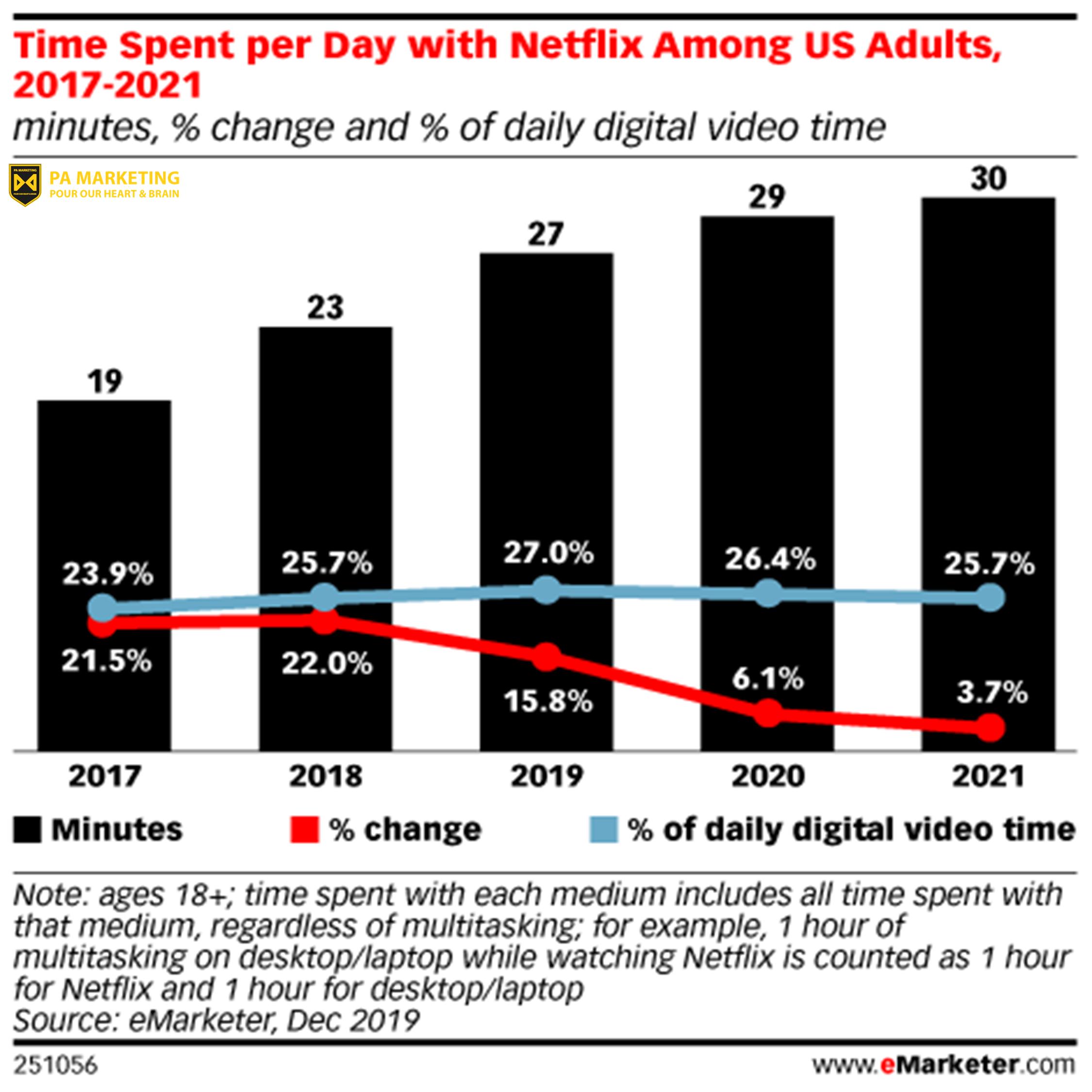 Thời gian mà mọi người dành cho Netflix mỗi ngày đang tăng lên — nhưng thị phần của Netflix hàng ngày tại Hoa Kỳ đạt đỉnh vào năm 2019 (27,0%) và sẽ giảm xuống 25,7% vào năm 2021.