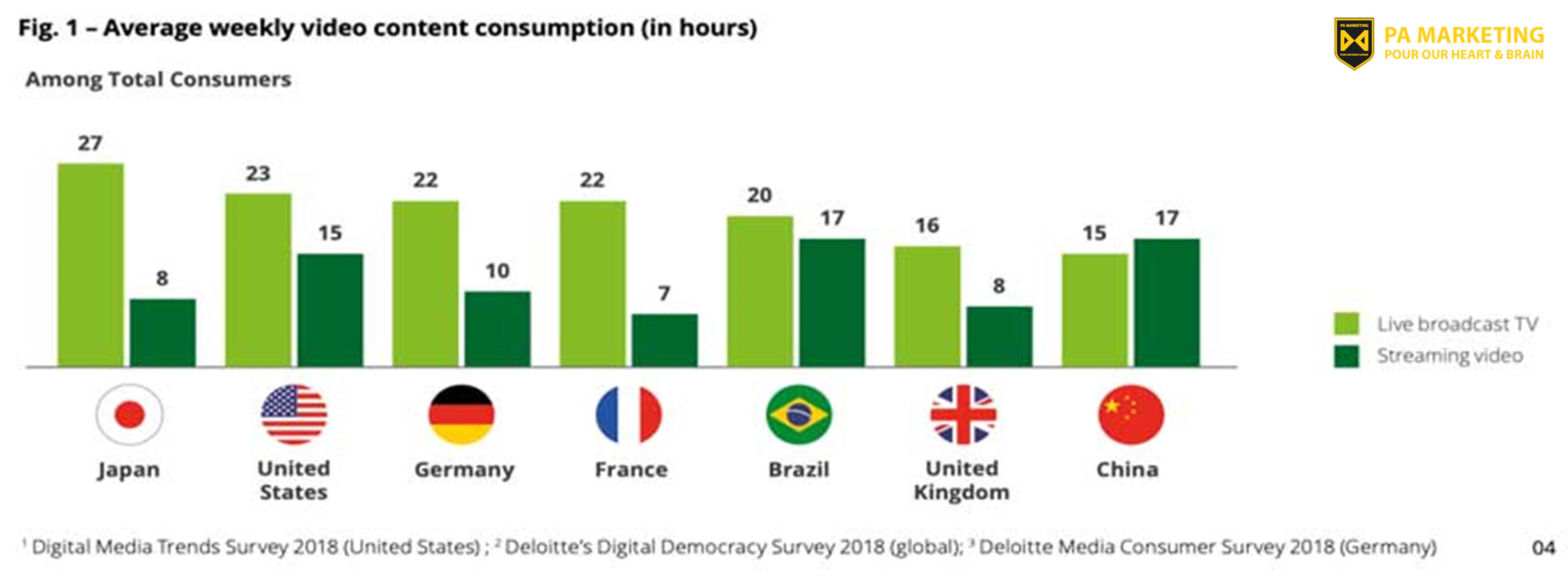 Số liệu phát trực tuyến video - Deloitte