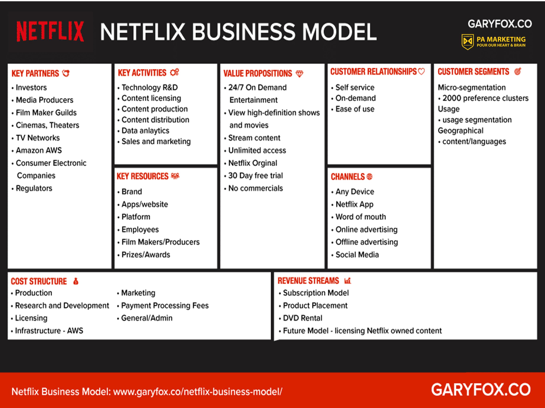 Canvas mô hình kinh doanh Netflix