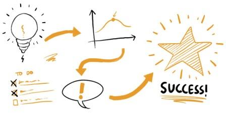 Công thức viết tiêu đề Content Marketing hiệu quả