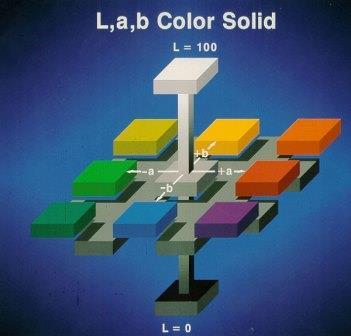 Hệ màu lab trong Photoshop