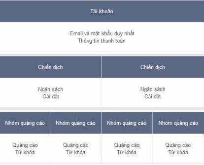 Cấu trúc chiến dịch Quảng cáo Google Adwords