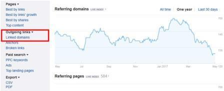 Click vào Linked Domains
