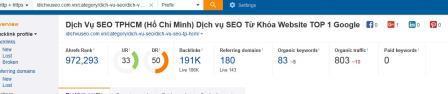 Phân tích từ khóa idichvuseo.com.vn