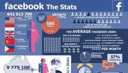 Một số lưu ý khi nghiên cứu các thống kê Facebook