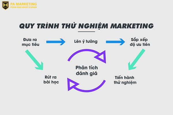 khong-ngai-thu-nghiem-la-ky-nang-viet-content-marketing-can-thiet