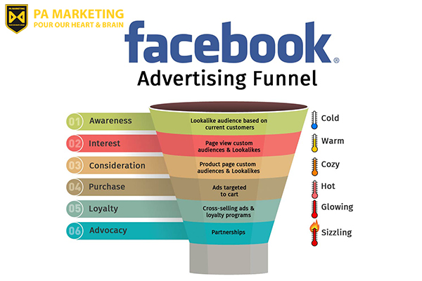 facebook-marketing-funnel