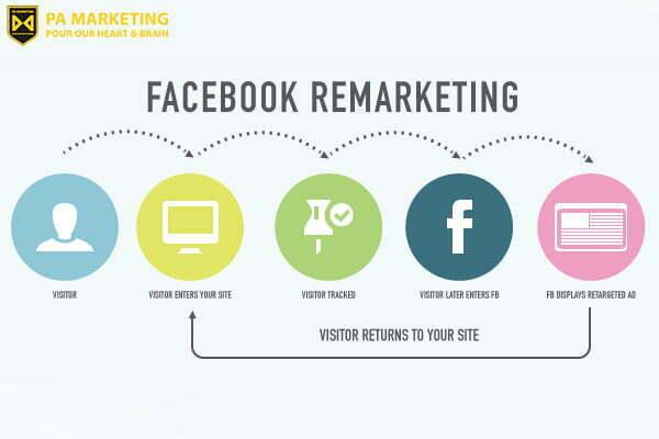 quang-cao-hieu-qua-tren-facebook-2019-voi-facebook-remarketing