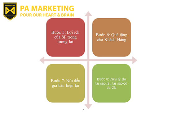 buoc-5-8-tao-content-ads-theo-quy-trinh-16-buoc-ban-hang