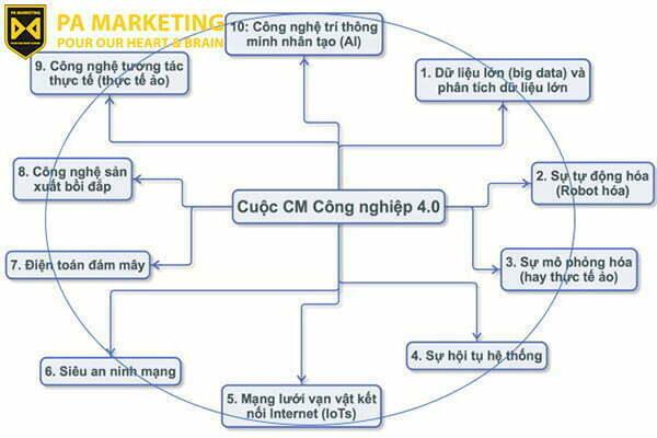 mo-hinh-cua-cuo-cach-mang-cong-nghiep-4.0-va-cac-ung-dung