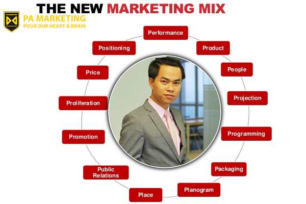mo-hinh-marketing-mix-13ps-p5