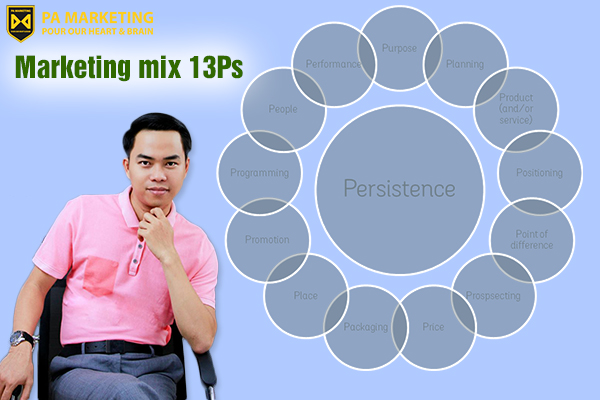 mo-hinh-marketing-mix-13ps