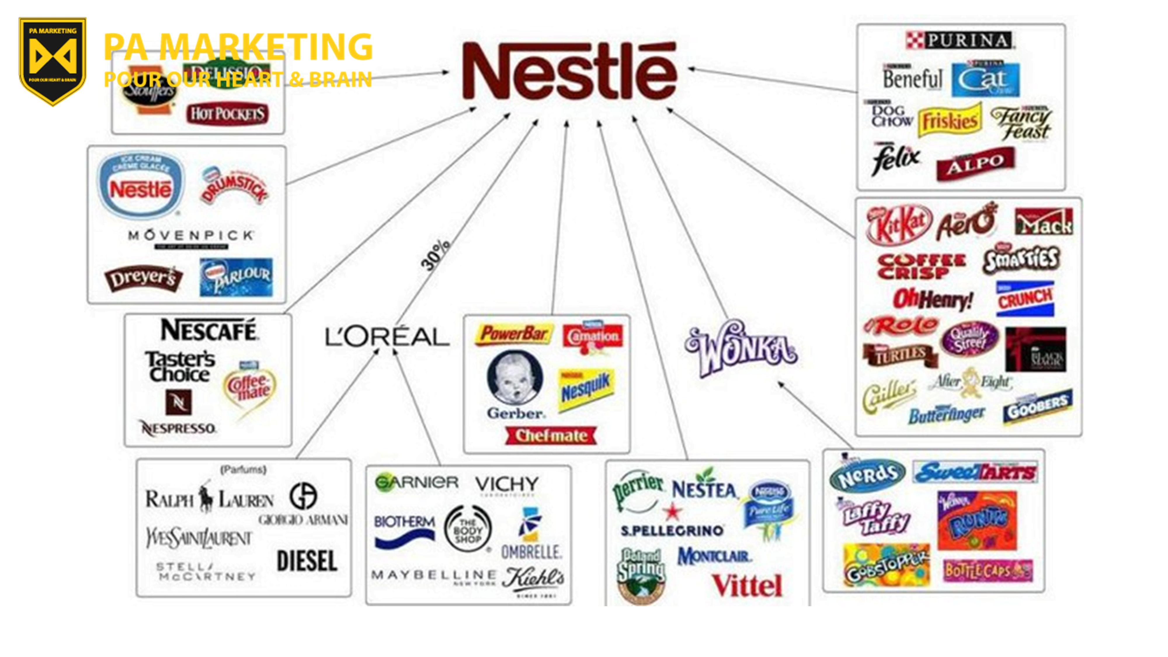 Nestlé và khủng hoảng thực đơn dành cho trẻ em