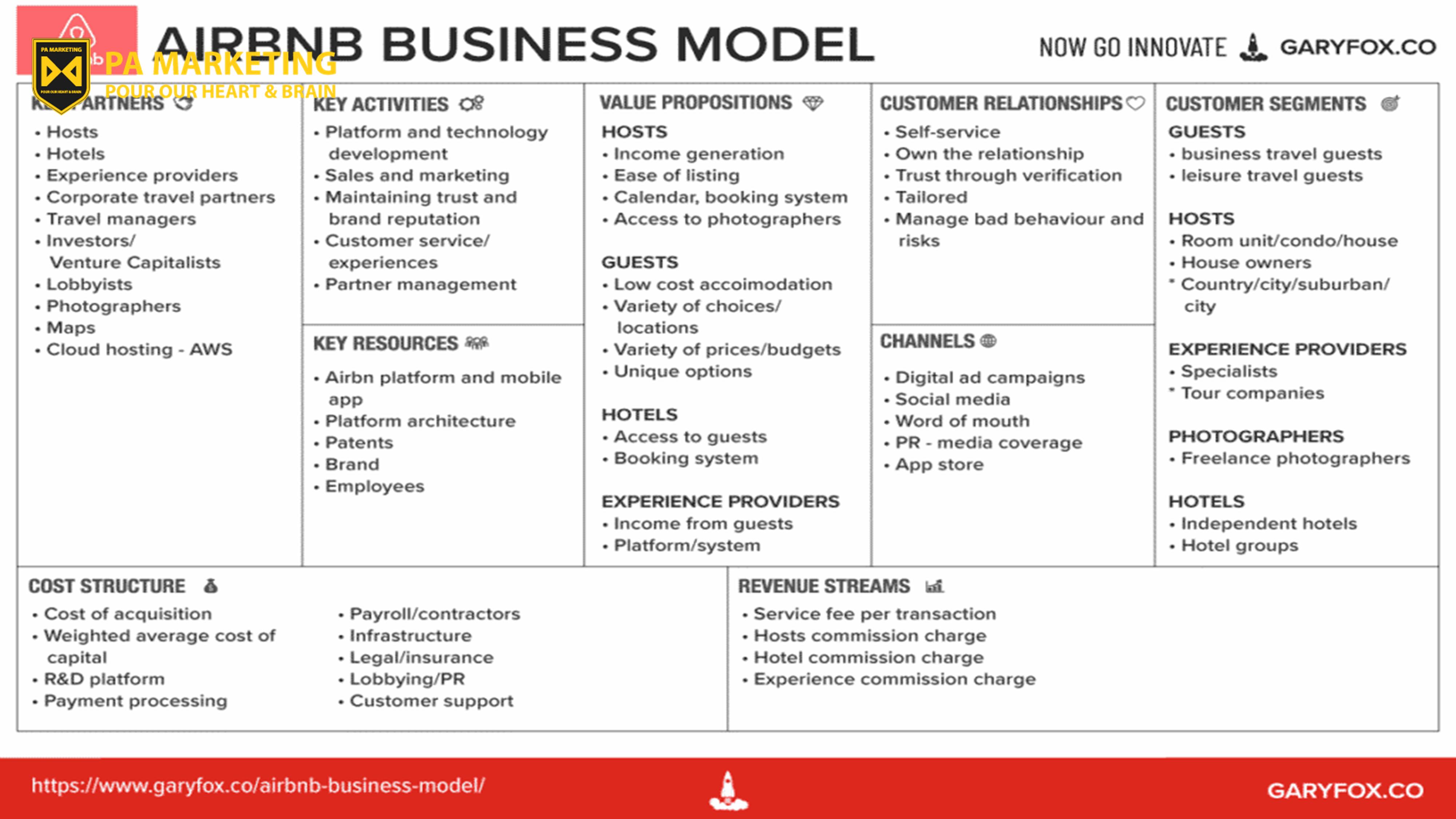 Mô hình kinh doanh của Airbnb