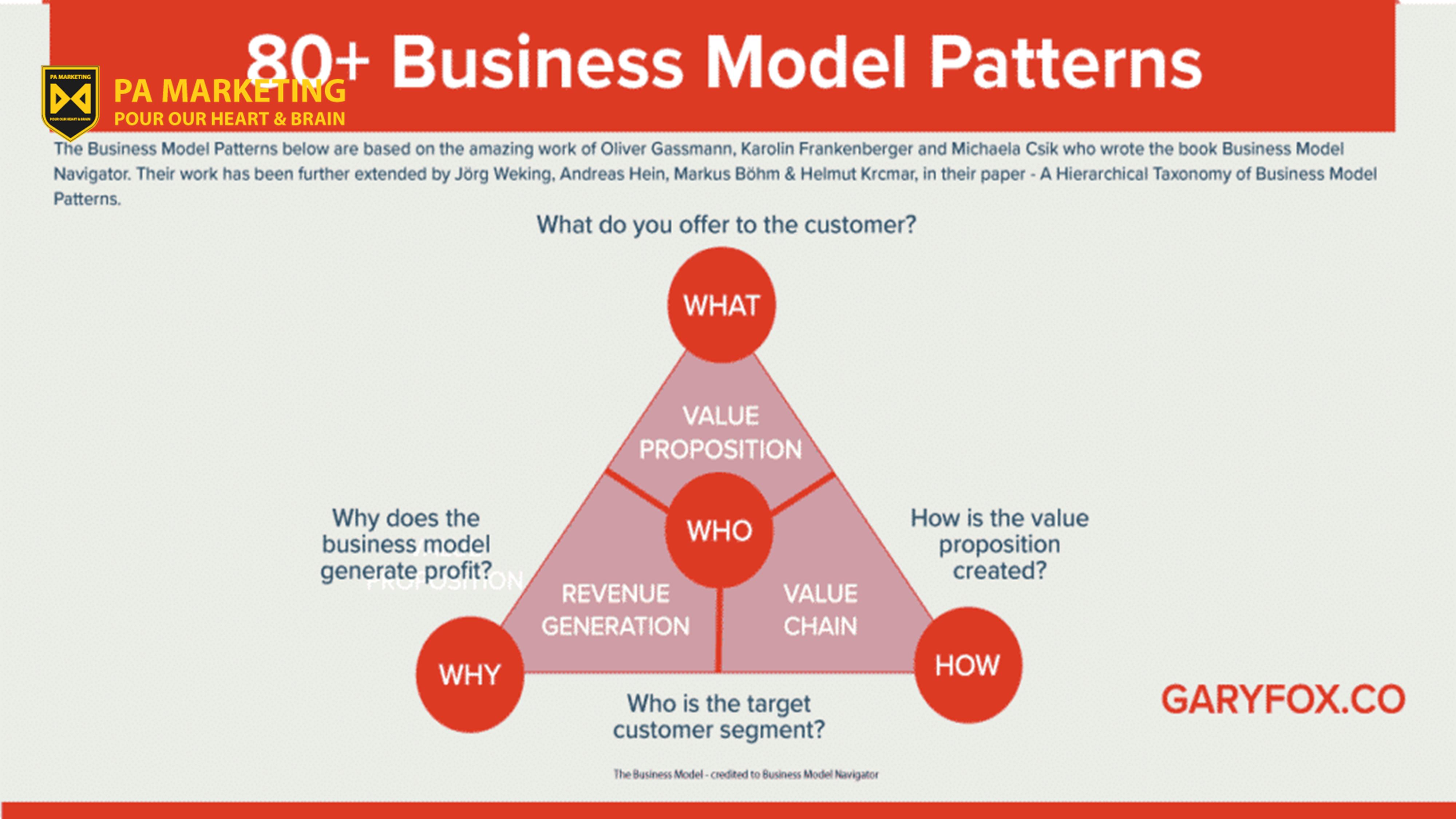 Một đồ họa thông tin thể hiện điều hướng mô hình kinh doanh và các mẫu mô hình kinh doanh