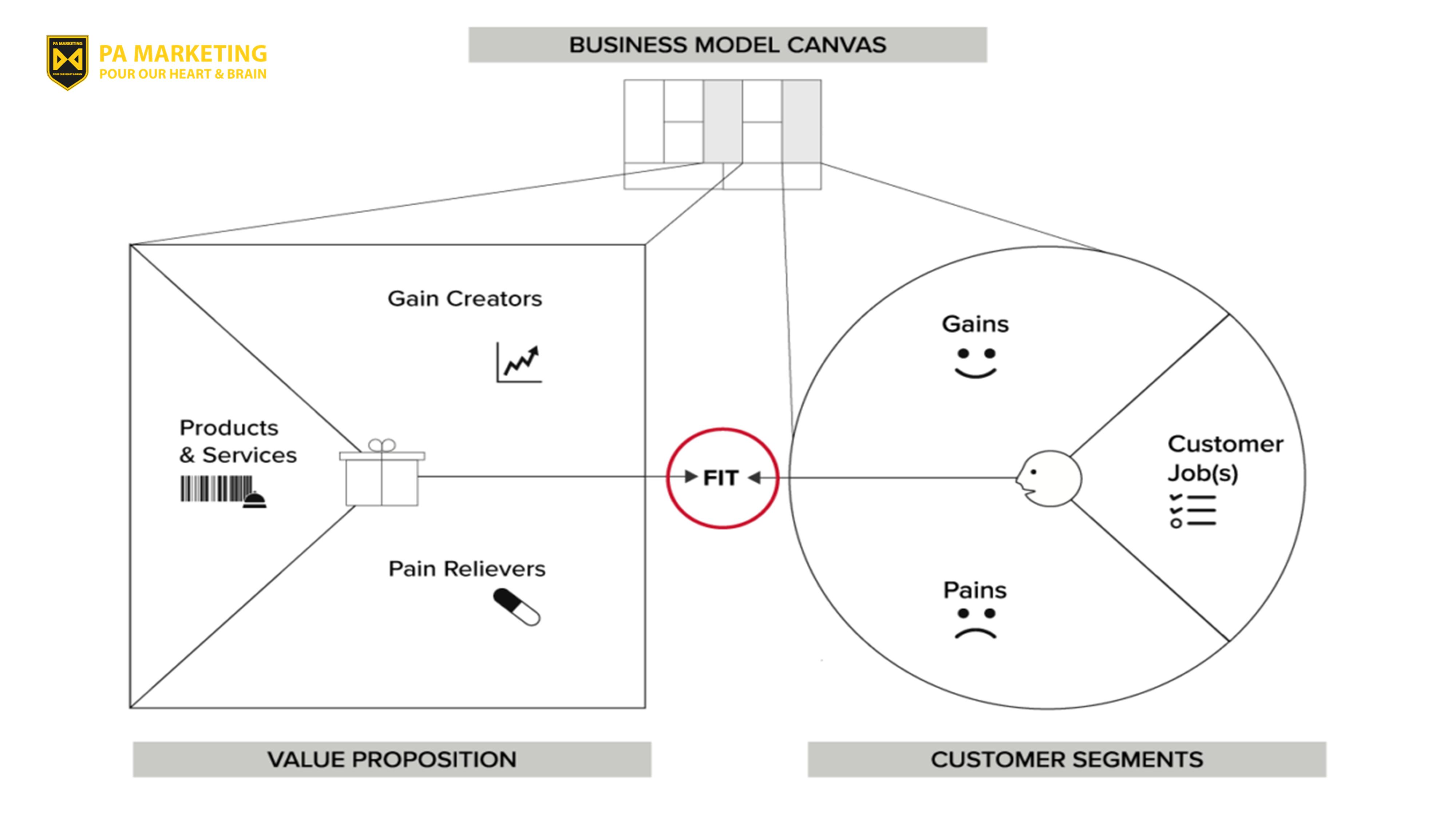 Canvas đề xuất giá trị liên kết các phân đoạn khách hàng với đề xuất giá trị