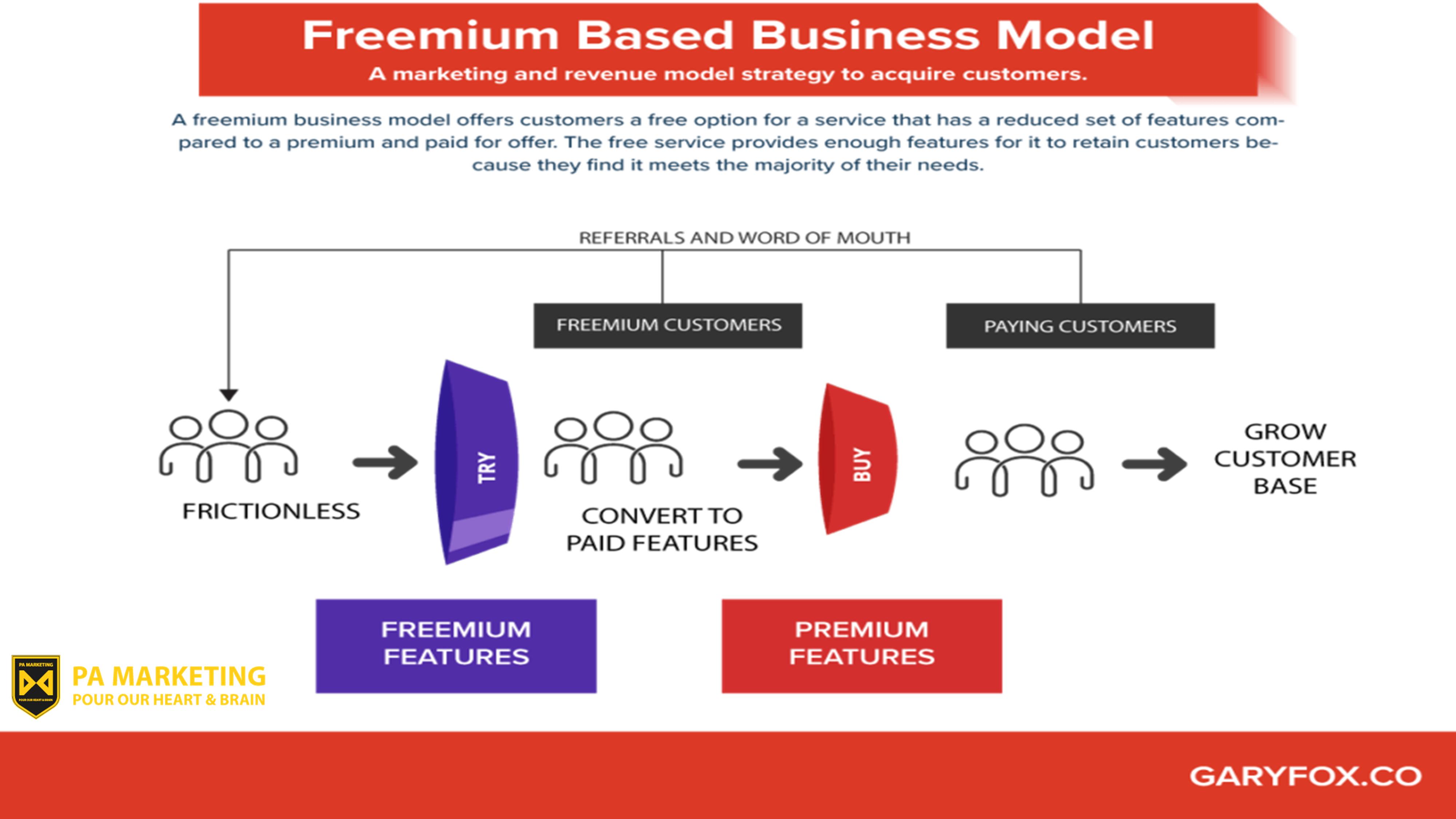 Mô hình kinh doanh Freemium