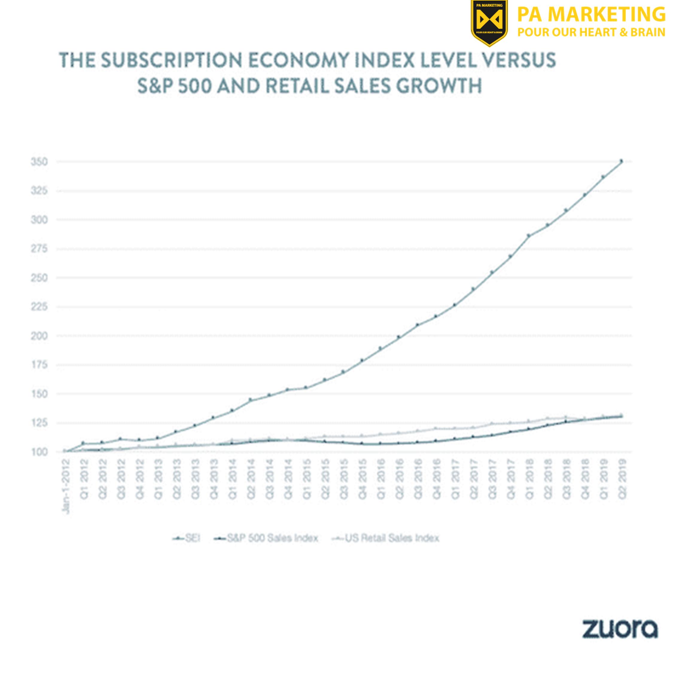 Mô hình doanh thu theo đăng ký - Doanh số kinh doanh theo đăng ký đã tăng nhanh hơn đáng kể so với hai tiêu chuẩn công khai chính — Doanh số S&P 500 và Doanh số bán lẻ tại Hoa Kỳ.